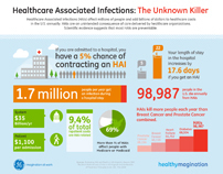 GE Healthcare Associated Infections Infographic