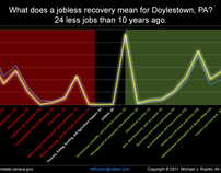 Jobless Recovery