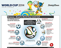 FIFA World Cup 2014 - Khaleej Times
