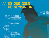 Os 200 gols de Neymar Jr.