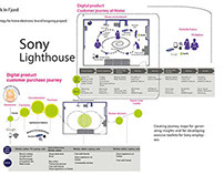 Sony Mobile lighthouse workshop project