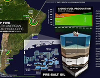 Brazilian Oil Production Infographic