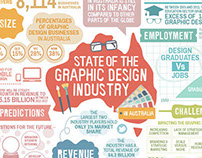 State of the Graphic Design Industry in Australia