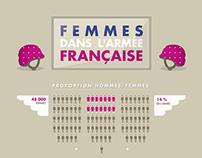 Les femmes dans l'armée française