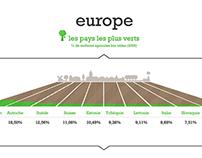 Agriculture bio : on en est où ?