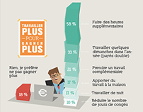 Les Français et l'argent au travail