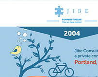 Info graphic - JIBE timeline