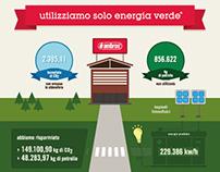 D'ambros - Energia Verde