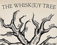 Whiskey Tree Infographic