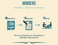 Minders'14 Heads Recruitment Phases