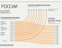 Gasoline in Russia