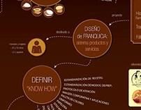 Láminas / Design Creative Process Boards