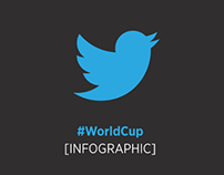 Twitter #WorldCup2014 [Infographic]
