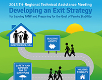 2013 TANF TA Conference Infographic Poster