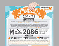 Bromford Housing Infographics