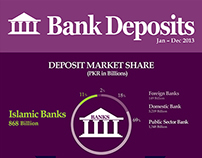 Infographic on Bank Deposits (Figures of year 2013)