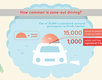 How brain affects driving – Infographic
