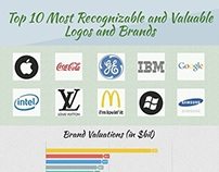 10 Most Recognizable/Valuable Logos/Brands