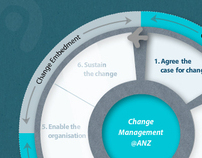 ANZ Change Management