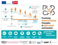 PudCad   Universal Design in Education