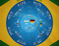 Brasil World cup planning