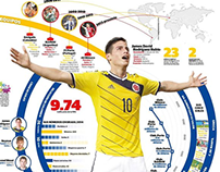 James Rodriguez, the new star in the world
