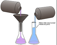 Chemistry Instruction Illustrations