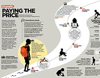 Paying the price - Infographics