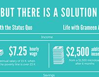 Grameen America Impact Infographic