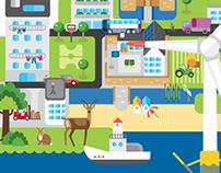 Annual sustainable development report