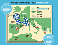 Les vacances des Français