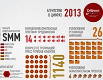 Инфографика. Defense. Итоги 2013 года