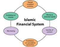 interest-free loans and Murabaha