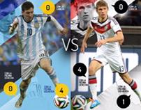 Diseño Infografico / comparativa entre Messi y Müller