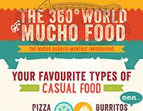 Mucho Burrito Infographic - July