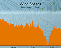 Illustrated Wind Graph