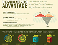 Smart Net Zero Building Infographic