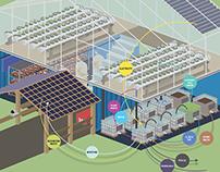 Symbiotic Agro Makery Concept