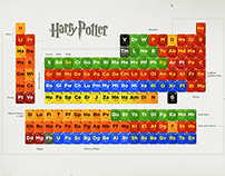 Periodic Table of Potter