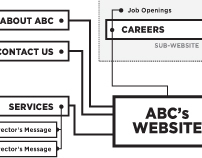(2010 -11) Web Architecture and Strategy