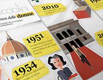 Braccialini | Infographic