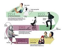 La influencia de la moda a través del cine