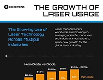 The Growth of Laser Usage and Technology