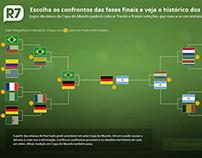 Simulador dos confrontos da Copa