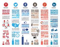Famous Social Media Stats
