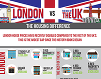 London vs The UK - The housing difference infographic