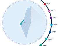 Palestine Infographic