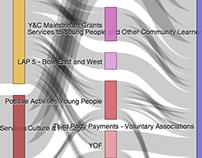 Sankey Diagram, funding flows.