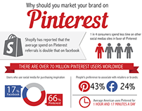 Why should you market your brand on Pinterest