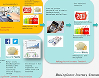MakingSense: Reimagining Next-gen Retail Analytics 2014